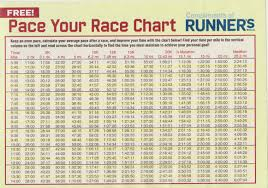 Average 5k Time By Age Chart Best Pace Chart Ive Ever Come Across Running