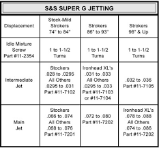 Carb Jetting Chart S S Intermediate Jet