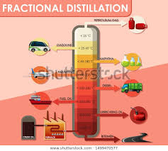 Fractional Distillation Chart Diagram Showing Fractional Distillation Crude Oil Stock
