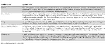 bioinformatics curriculum guidelines toward a definition of core png