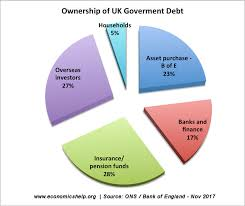 Who Owns Us Debt Pie Chart 2017 Who Owns Government Debt Economics Help