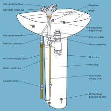 bathroom sink installation. fitting a bathroom sink or bidet installation