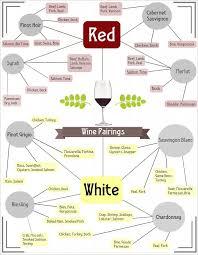 Wine Pairing Cheat Sheet