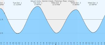 Virginia Tide Chart Potomac River Mount Holly Nomini Creek Potomac River Va Tides