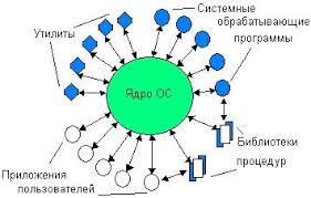Ядро Операционные Системы Национальная библиотека им Н Э  Ядро Операционные Системы