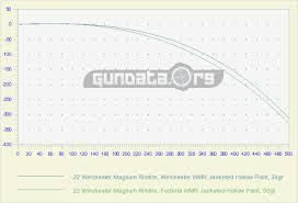 22 Magnum Ballistics Chart 22 Winchester Magnum Rimfire Wmr Ballistics Gundata Org