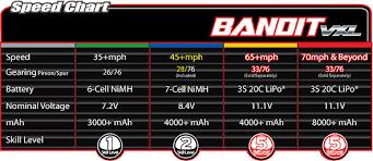 Abundant Traxxas Bandit Gearing Chart Slash Gearing Chart