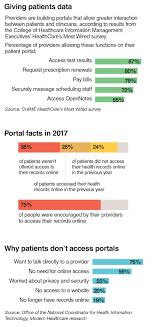 Building A Better Patient Portal