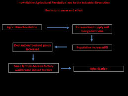 industrial revolution using only the picture make a list of how did the agricultural revolution lead to the industrial revolution brainstorm cause and effect agriculture revolutionincrease