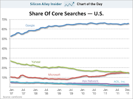 Bing Stock Chart Chart Of The Day Microsofts Share Of The Search Market