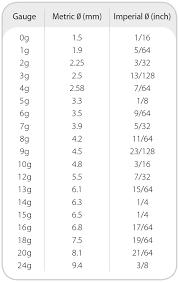 Fastener Gauge Chart Timco Screw Measuring Information