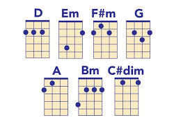 C Ukulele Chord Chart Ukulele Chord Chart All The Chords You Need To Play Popular