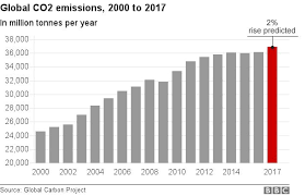 First Co2 Rise In Four Years Puts Pressure On Paris Targets