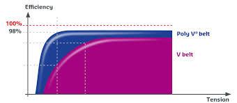 Poly V Belt Size Chart Poly V Belt Power Transmission Components Hutchinson