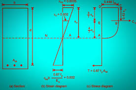 Design Of Beam As Per Is 456 Analysis Of A Singly Reinforced Beam Free Civilengineering