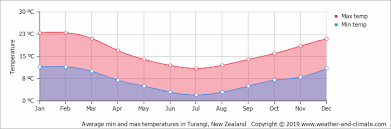Average Monthly Temperature In Whakapapa Village Waikato