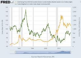 Dollar Biggest 2019 Threat To Gold Bullion Directory