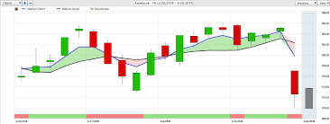 Ndev Stock Chart Fb Stock Facebook Trading Journal With Vantagepoint