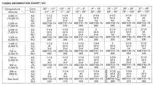 Keihin Jet Size Chart Luxury Discontinued Mikuni Needles