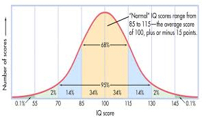 30 Printable Iq Charts Iq Scores Iq Levels Template Lab