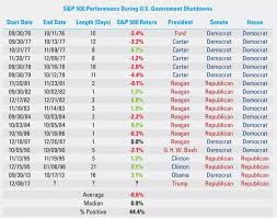 How The Shutdown Could Impact The Stock Market