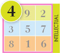 Birthday Numerology Chart Birthday Numerology The Meanings Of Numbers Wofs Com