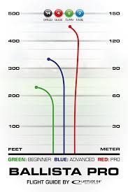 Dd Flight Chart Ballista Pro Latitude 64