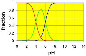 Acid And Base Venn Diagram Acid Base Diagram Wiring Diagrams Click