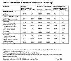 Affirmative Action Plan Dap Action Plan Business Smalllates Continuitylate Uk Bakery 11
