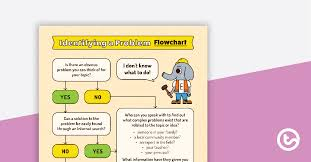 Identifying A Genius Hour Problem Flowchart Poster Teaching
