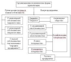 Приватизация на Украине и место в ней арендных отношений Каждая из названных организационно экономических форм приватизации имеет как свои преимущества так и определенные недостатки