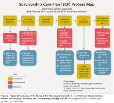 Implementing Survivorship Care Plans Within An Electronic Health ...