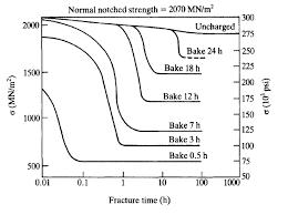 4340 Steel Heat Treatment Chart Hydrogen Embrittlement Wikipedia
