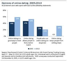 Online Dating Relationships Pew Research Center