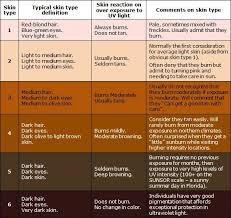 The Fitzpatrick Skin Tone Chart Diy Skin Care Skin Care