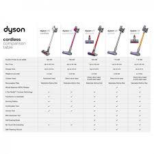 Dyson Models Comparison Chart 47 Punctilious Dyson Vacuum Comparison Chart