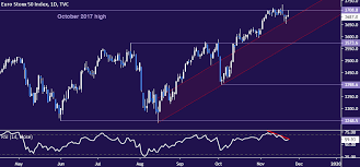 Euro Stoxx 50 German Bund Price Trends May Be About To Turn