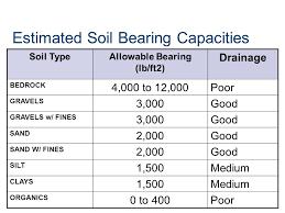 Soils Investigation Soils Investigation Ppt Video Online