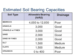 Soil Bearing Capacity Chart Soils Investigation Soils Investigation Ppt Video Online