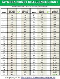 Save Money Monthly Chart National Financial Literacy Month Financial Aid The