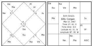 Billy Corgan Birth Chart Billy Corgan Birth Chart Billy Corgan Kundli Horoscope