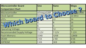 Types Of Memory Chart Arduino Board Types Comparison Chart