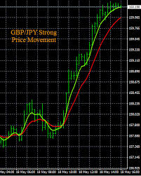 Forex Gbp Jpy Chart Free Forex Charts 45 Live Streaming