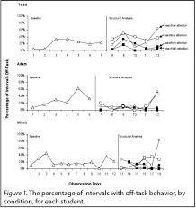 Alternating Treatment Design Effects Of Task Difficulty And Teacher Attention On The Off Task