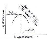 Soil Compaction Chart Maximum Dry Density Of Soil And Optimum Moisture Content Test