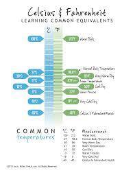 Celcius To Farenheit Conversion Chart Printable Conversion Chart For Celcius Body Temperature Conversion