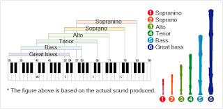 The Origins Of The Recorder Varieties Of Recorder Musical