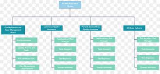Org Chart Template Excel Organizational Chart Media