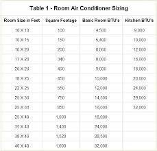 How Many Btu Air Conditioner Do I Need Leubon Club
