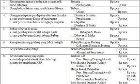 Baca juga jurnal umum perusahaan dagang. Pengertian Jurnal Penyesuaian Dan Contohnya Terlengkap Ilmu Bahasa